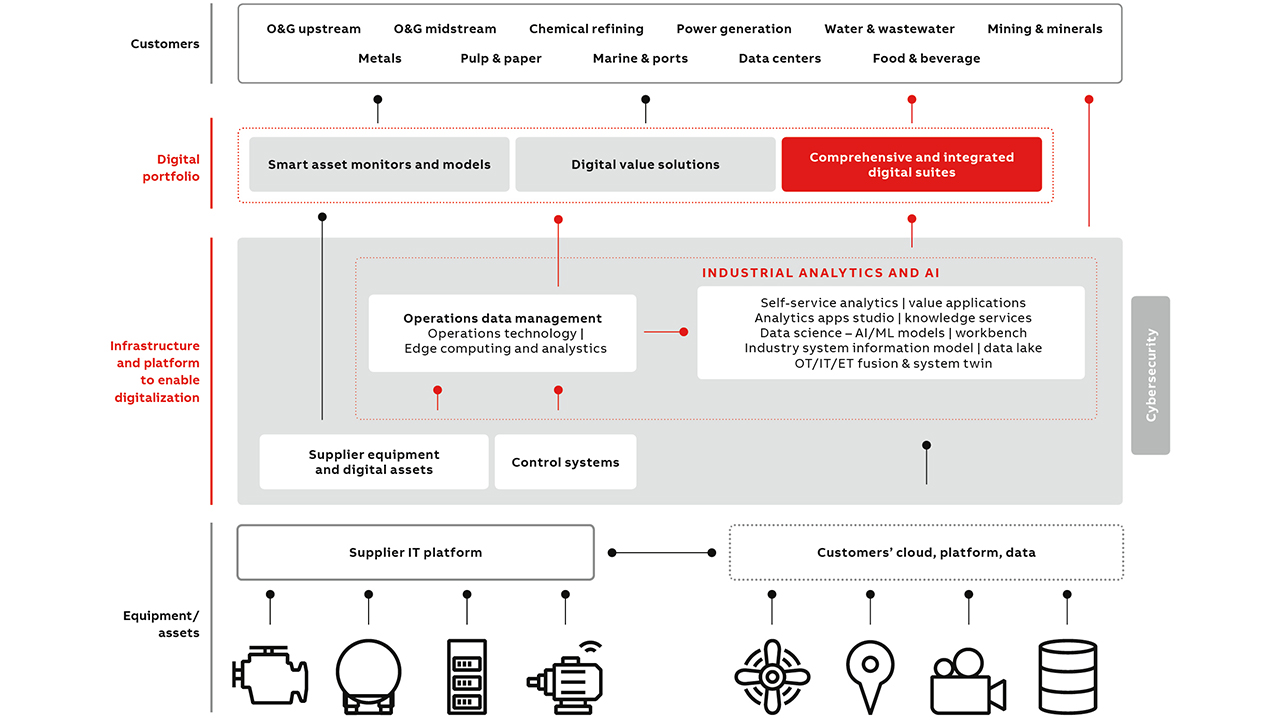 03 The industrial operations digital ecosystem can be considered to have three main levels of technology. However, this ecosystem lacked enablers to unlock value across the layers of technology. ABB's investment in industrial analytics and artificial intelligence builds on this digital base to continue improving industrial efficiencies.