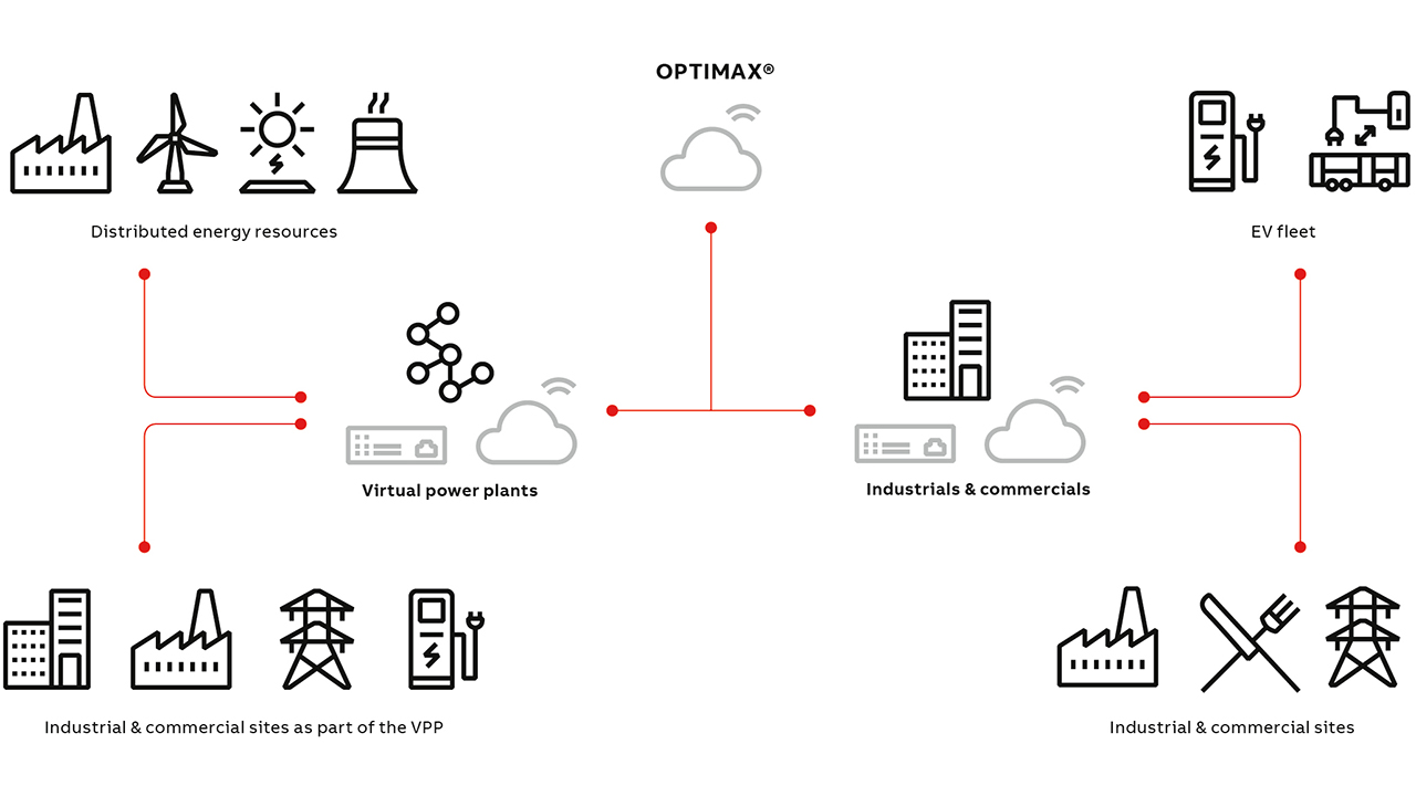 04 A Virtual Power Plant is a collection of power generation sources, energy storage devices and demand-response participants located in a distributed energy grid.