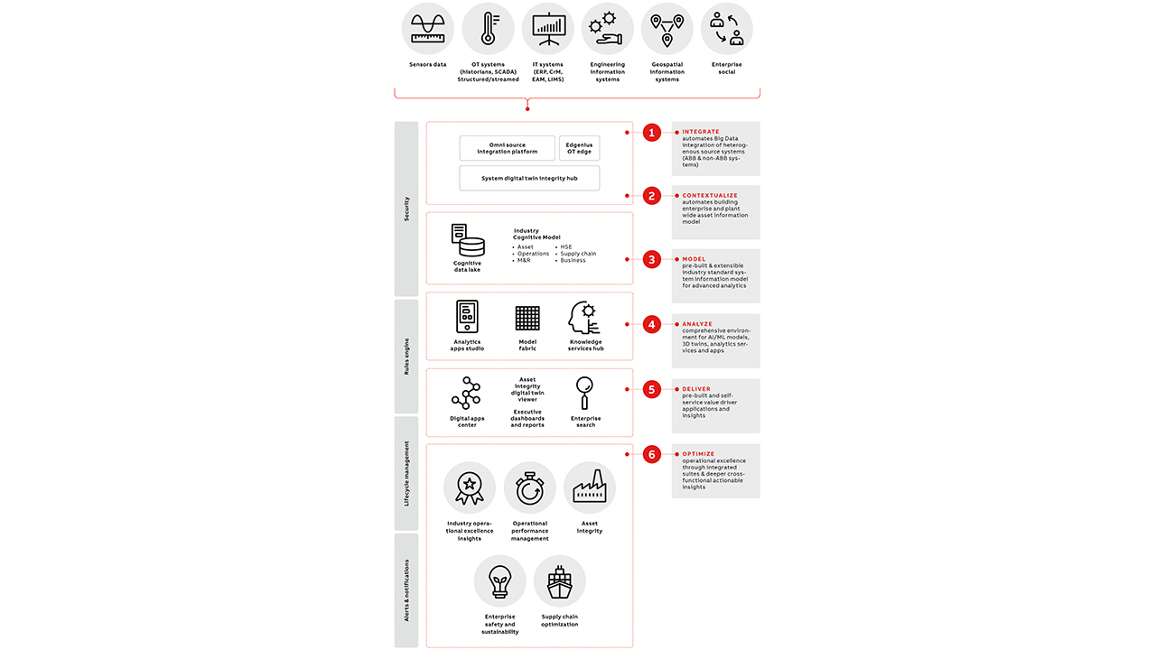 06 The ABB Ability™ Genix Industrial Analytics and AI Suite collects data from heterogenous sources through purpose-built technologies such as the ABB Ability Edgenius Operations Data Manager.
