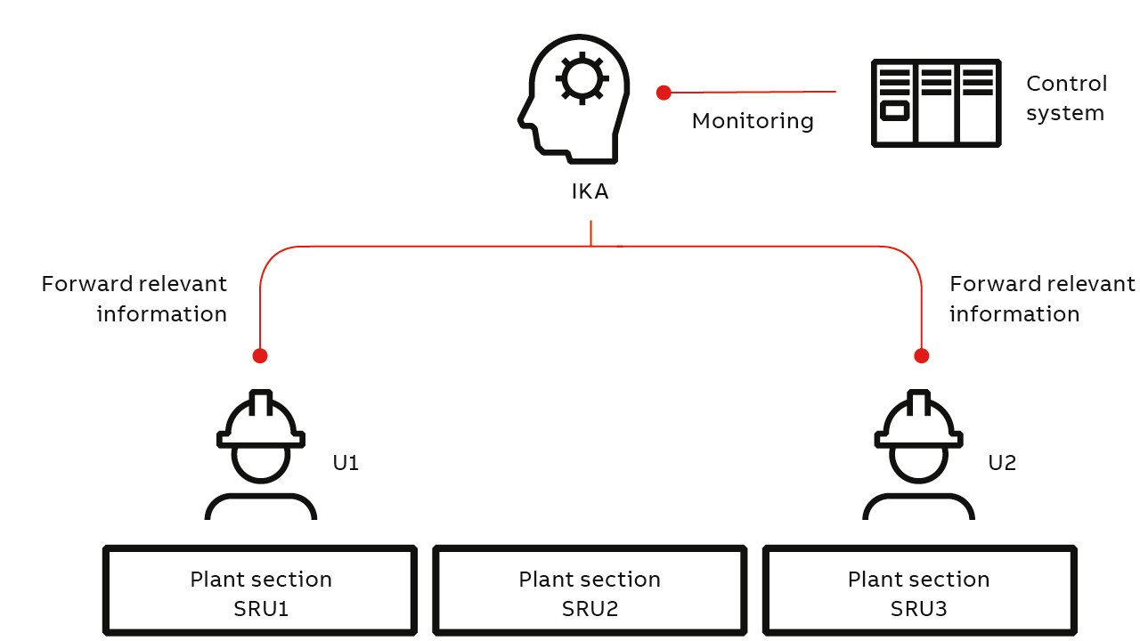 05 A schematic illustrates how IKA filters alarms based on the location and current activity of a user. A field engineer is working in plant section SRU 1. All alarms for the section will be forwarded to him/her, while other alarms are filtered. The engineer working in plant section SRU3 receives pertinent alarm information.