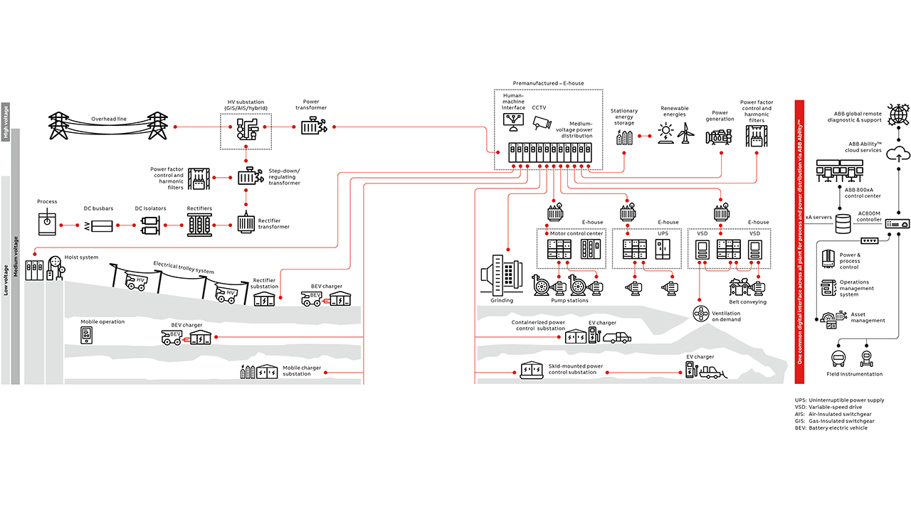 05 ABB Ability™ MineOptimize – integrated solutions from the mine to the port.