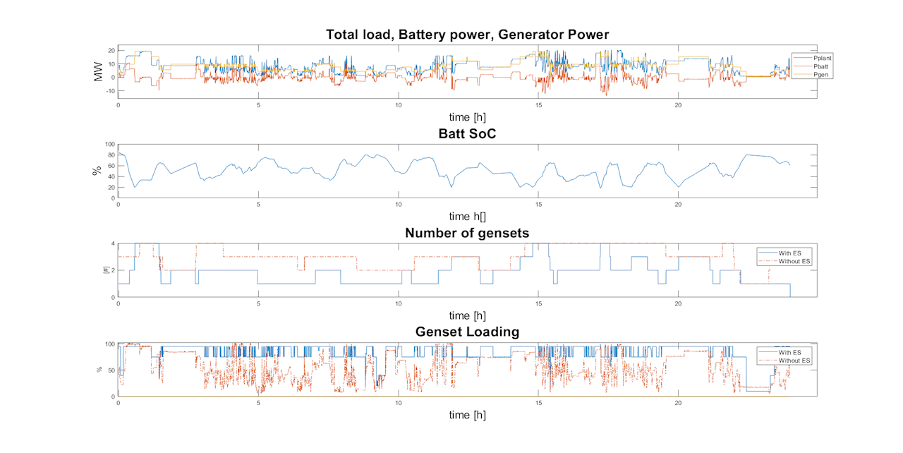 Figure 11: Simulation results for 16.03.2018 – diesel operation with 4.5 MWh energy storage installed