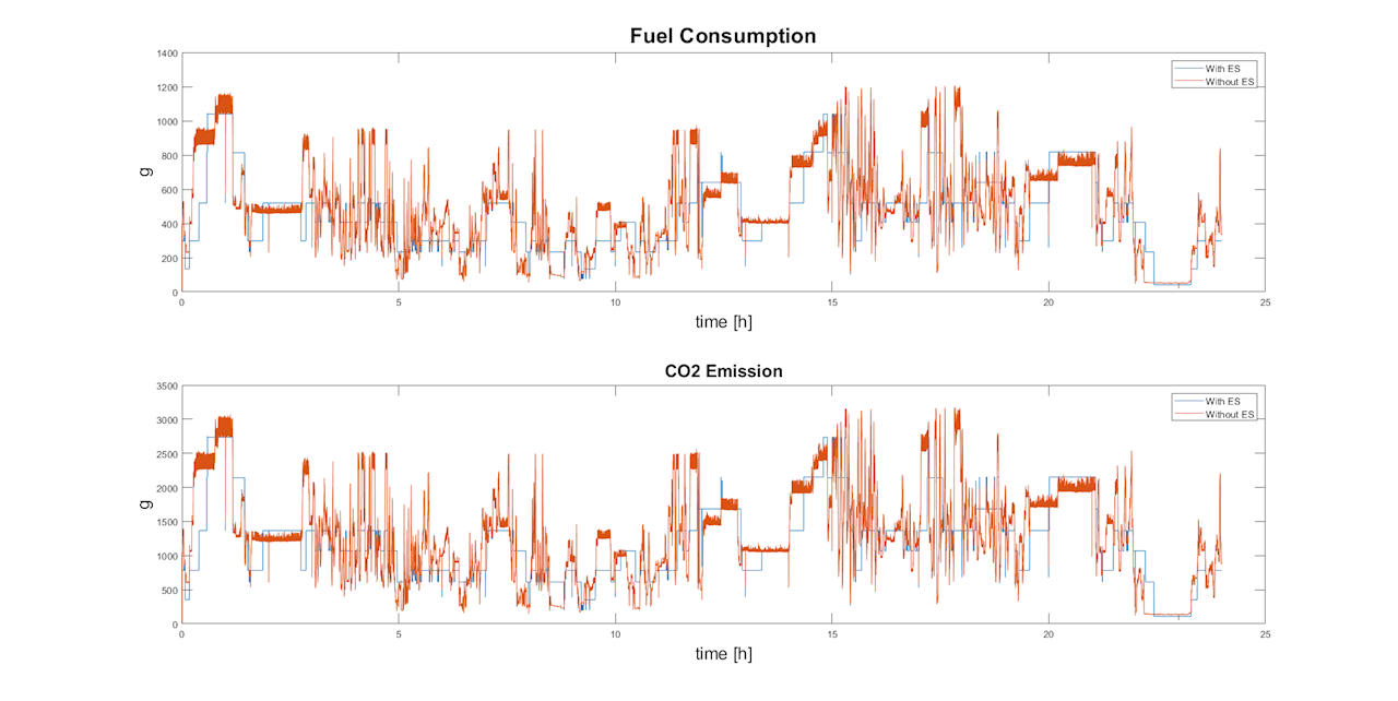 Figure 12: Simulation results on fuel consumption and CO2 emissions for 16.03.2018 – diesel operation with 4.5 MWh energy storage installed