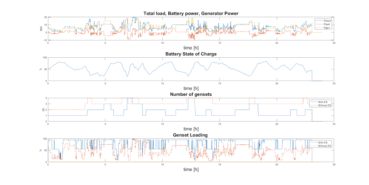 Figure 13: Simulation results for 09.02.2018 – LNG operation with 4.5 MWh energy storage installed