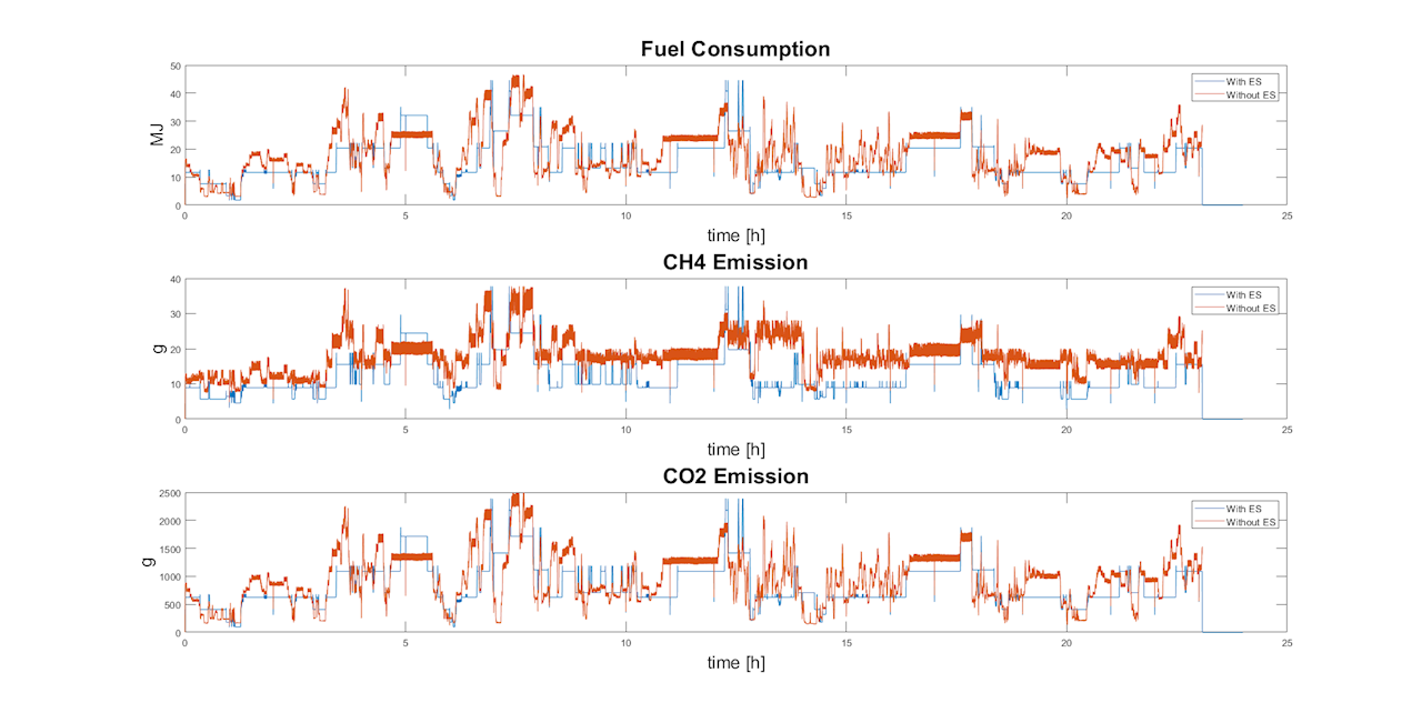 Figure 14: Simulation on fuel consumption, CH4 and CO2 emissions for 09.02.2018 – LNG operation with 4.5 MWh Energy Storage installed