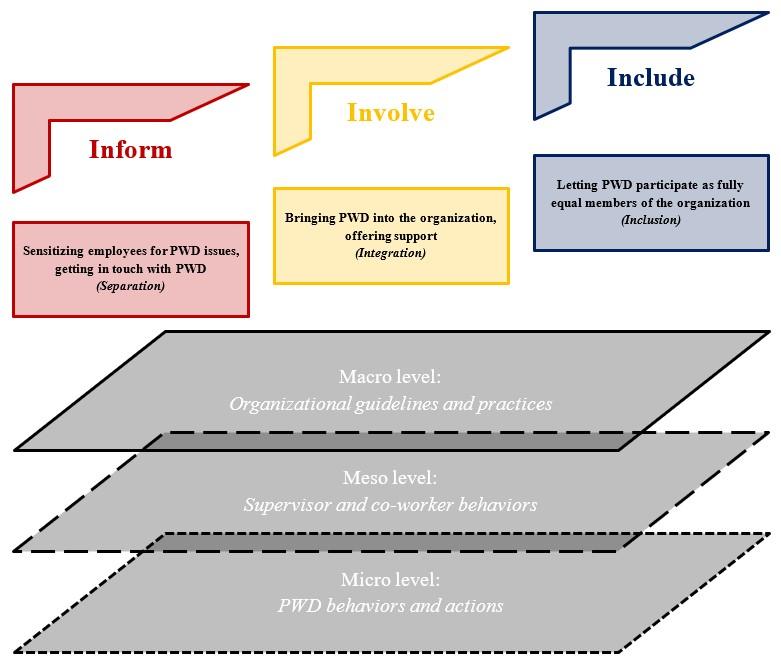 Figure 1: The 3I-model of inclusion