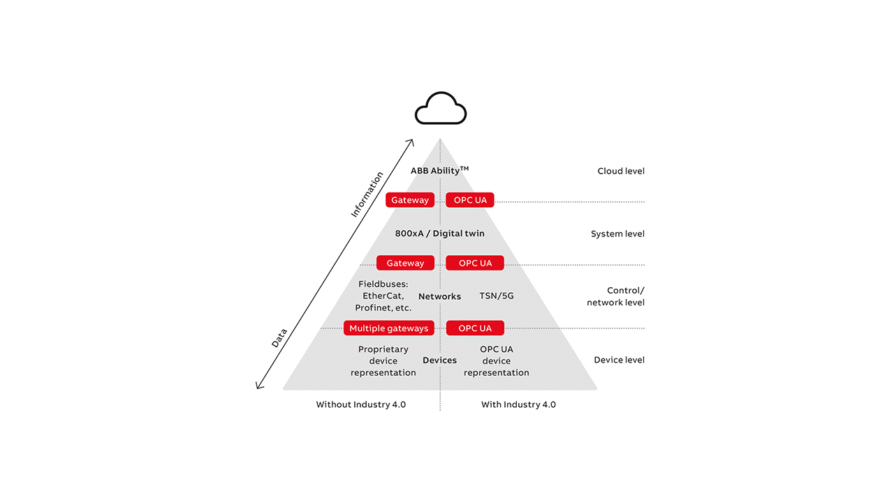 01 Automation pyramid with and without Industry 4.0.