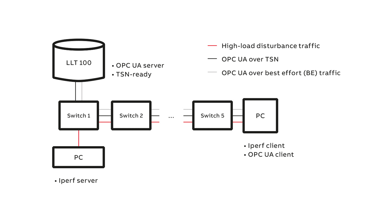 03 TSN evaluation test setup. The high-throughput disturbance traffic was generated using Iperf-2.0.5, a widely used network testing tool.