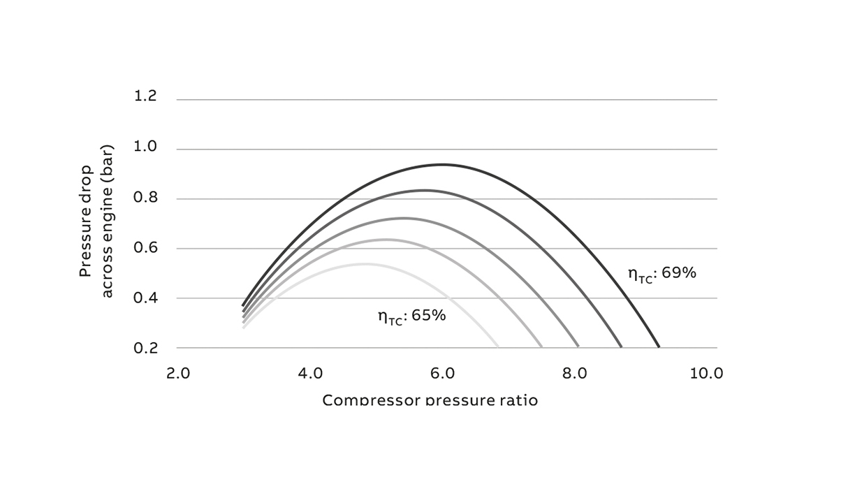 03 Pressure difference across cylinder as a function of turbocharging efficiency and pressure ratio.