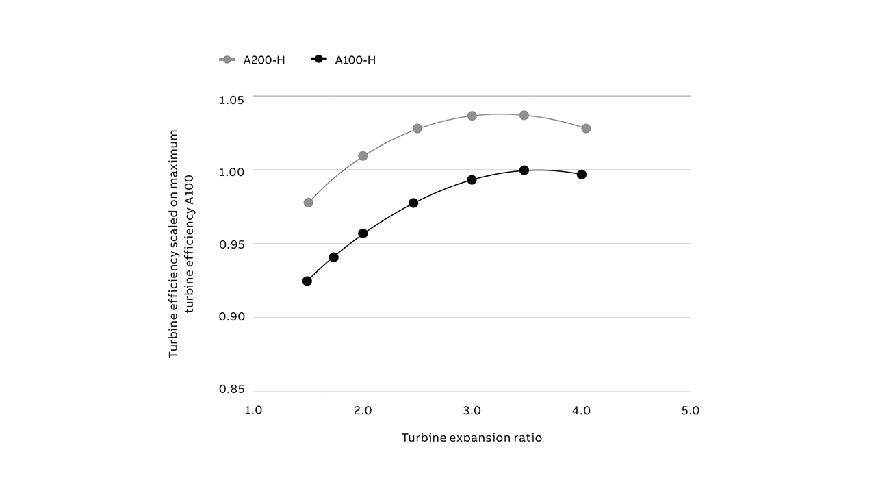 06 Turbocharger efficiency: A200-H versus A100-H.