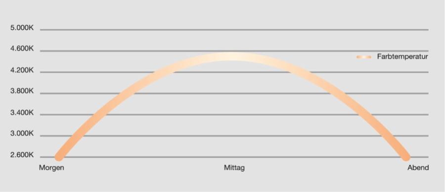 Human Centric Lighting (HCL) gir riktig lys til riktig tid.