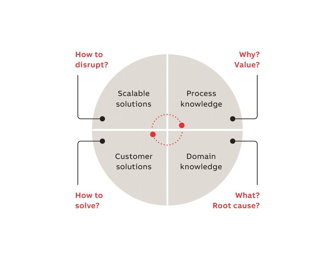 07 La coinvención es la clave para resolver con éxito problemas perversos.