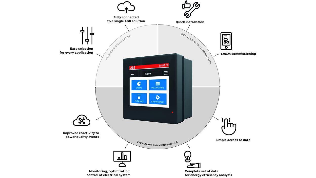 02 M4M network analyzers cover the complete customer experience, from design and specifications to installation and commissioning, as well as operations and maintenance.