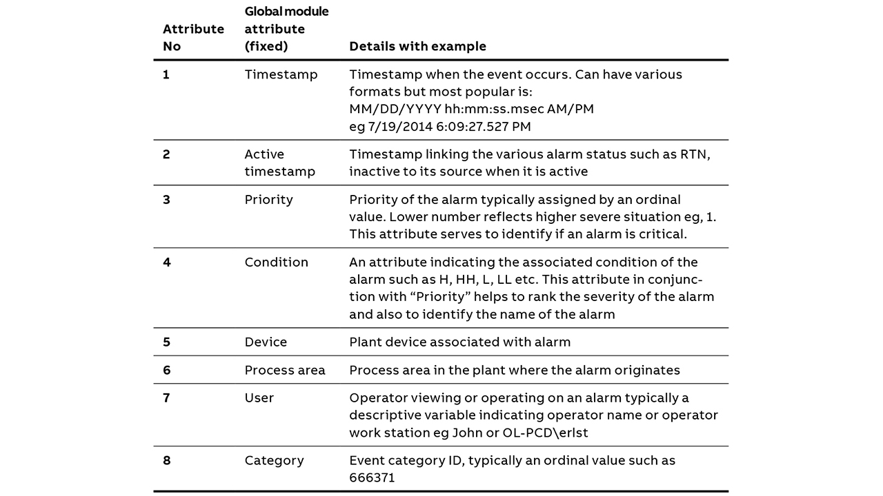 04 Table of eight critical attributes used to develop the alarm management system.