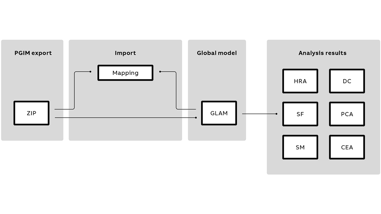 06 A workflow diagram for importing historical alarm data into the system for various analysis types: HRA – Hiding / Masking Rules Analysis, DC – De-Chattering, SF – Similar Alarm Floods, a type of sequence analysis, PCA – Parent-Child Analysis, SM – Sequence Model Analysis and CEA – Critical Alarm Analysis.