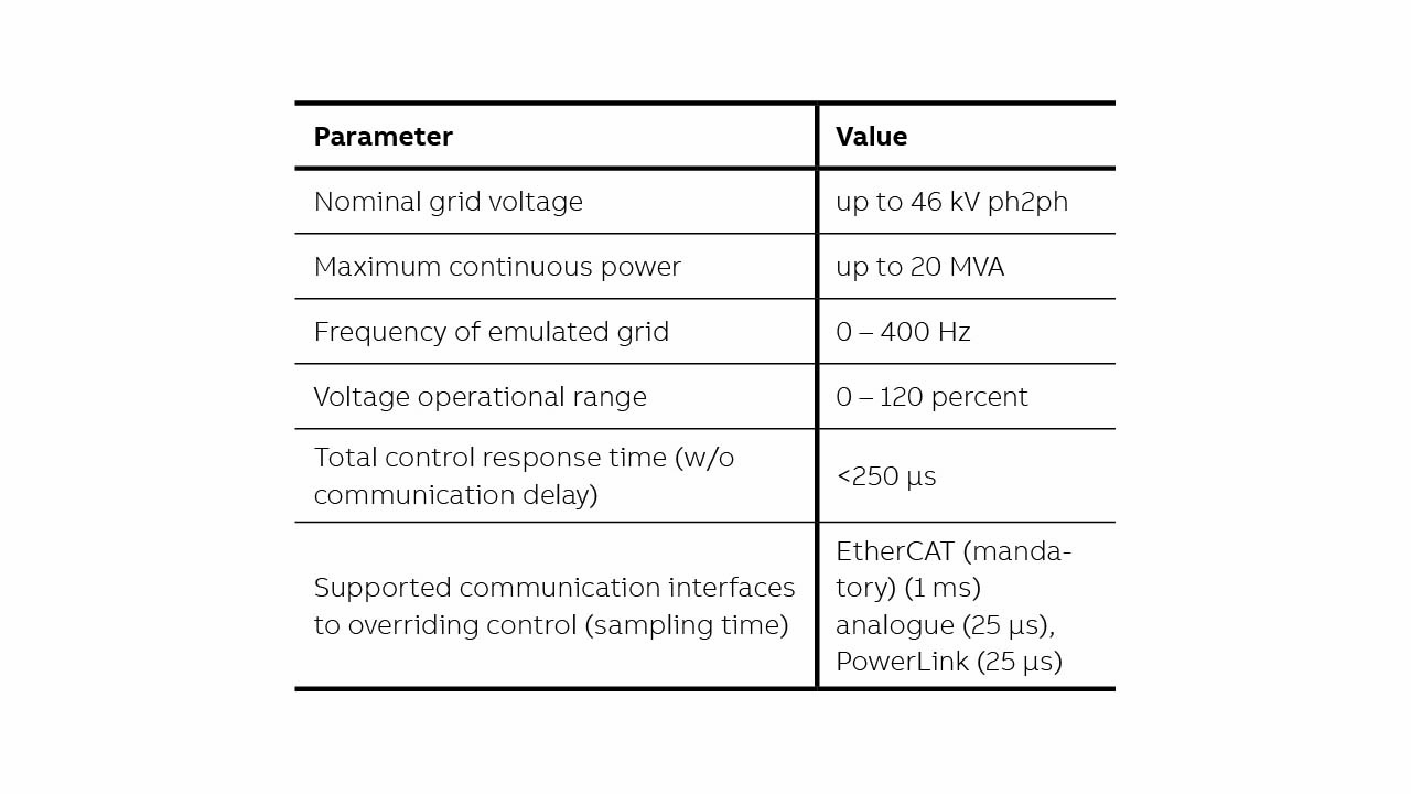 01 PEGS specification features. PowerLink is an ABB proprietary communication interface.