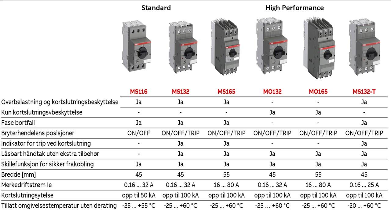 MS165 og MO165 har et kompakt design og et bredt utvalg for motorbeskyttelse opp til 80A/45kW 400.