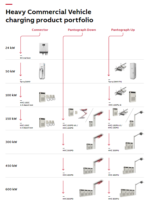 Image 3 - ABB heavy commercial vehicle chargers