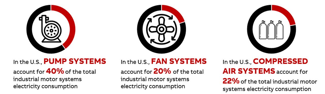 Source: US DOE Energy Footprints 2015
