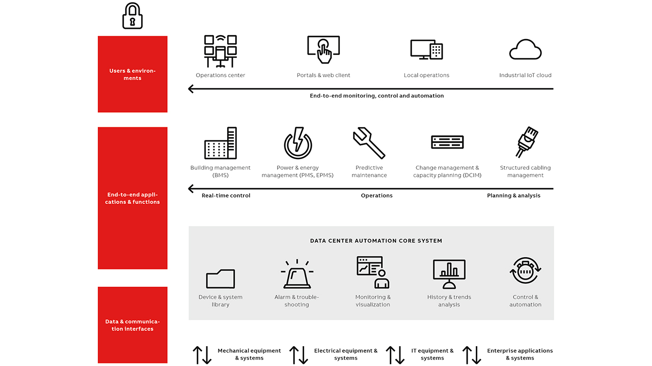 01 ABB Ability™ Data Center Automation system architecture provides customers with automation strategies for all their power, electric, mechanical and building systems.