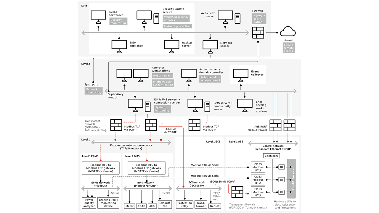 02 Schematic of a reference architecture for ABB's cyber-secured Data Center Automation solution.