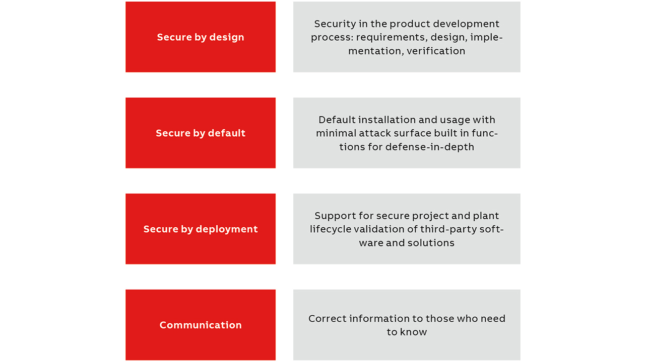 03 SD3+C Security Framework is depicted.