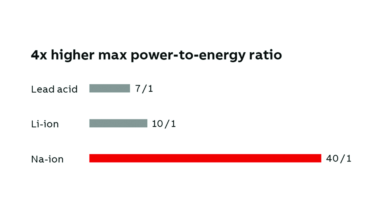 02 Thanks to their high power-to-energy ratio, sodium-ion batteries enable data centers to use less space and cooling than with lead or lithium batteries.