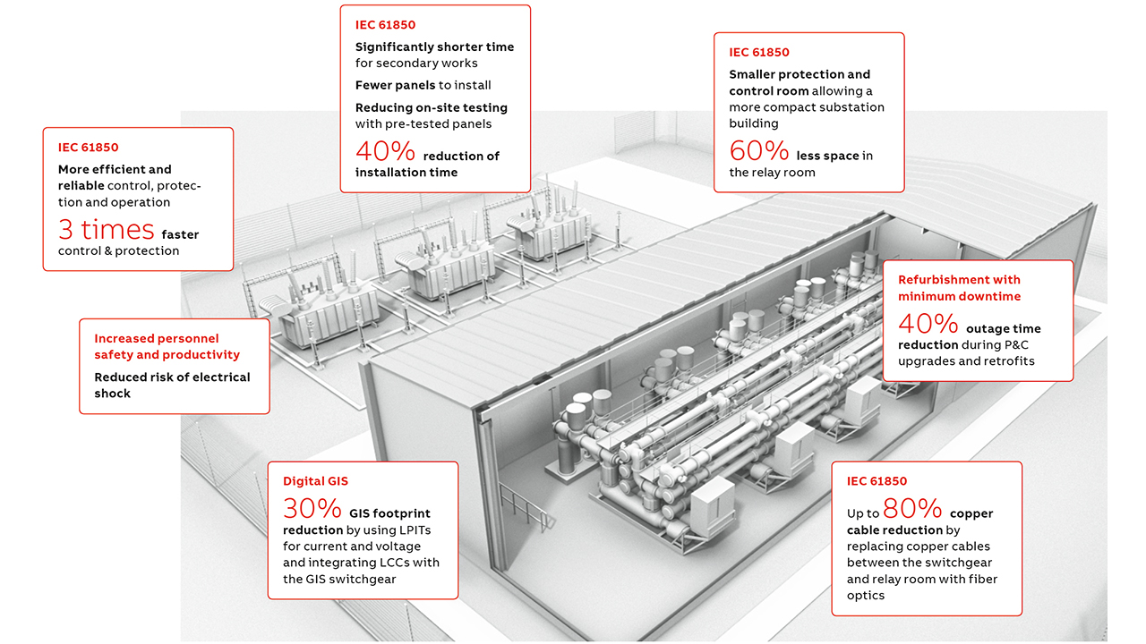 02 Purpose-built for the data center industry, ABB's new substation design offers many substantial advantages.