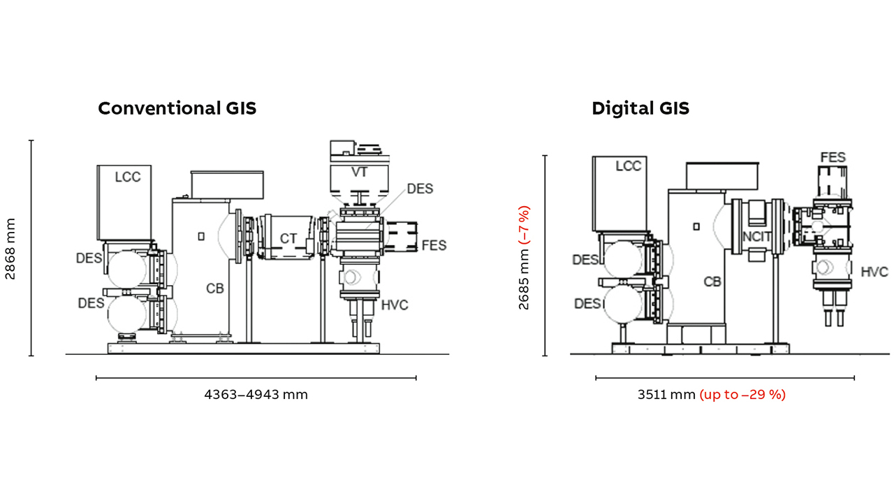 03 Compared with systems in traditional substations, digital gas insulated switchgear (GIS) saves more than 30 tons of material transport for an average substation with seven feeders.