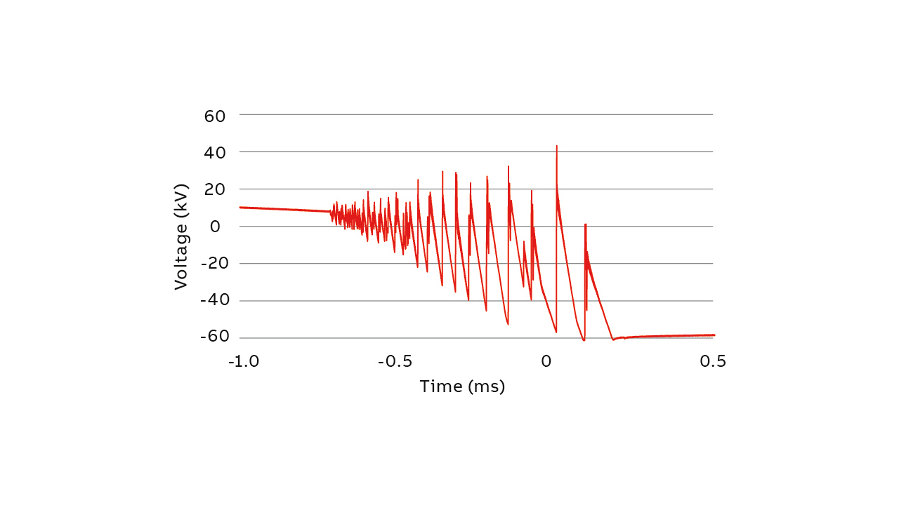 02 Multiple reignitions with resultant voltage transients in an unprotected distribution transformer during a single switching event. If experienced frequently, over time, these transients lead to insulation failures.