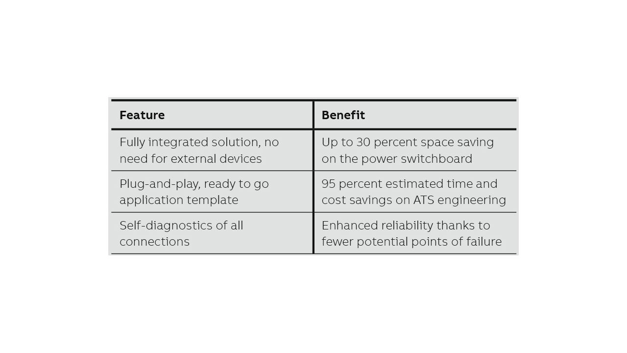 02 Advantages of the embedded ATS solution.