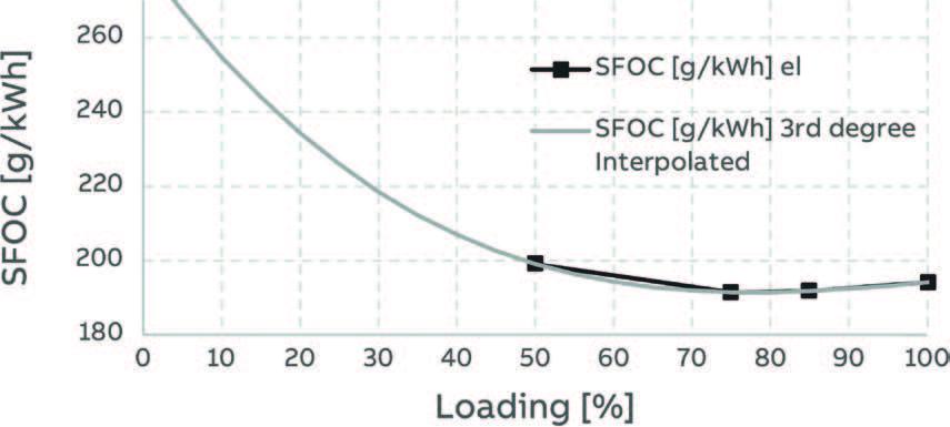 Figure 7: Adjusted SFOC curves for dual-fuel engine – diesel mode