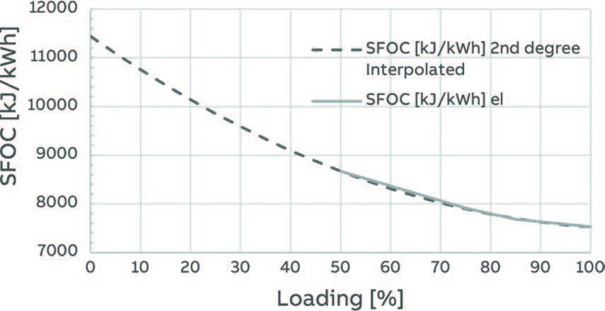 Figure 8: Adjusted SFOC curves for dual-fuel engine – LNG mode