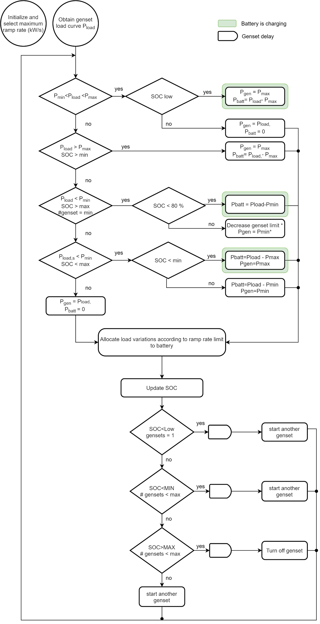Figure 10: Conceptual flow chart of control strategy.