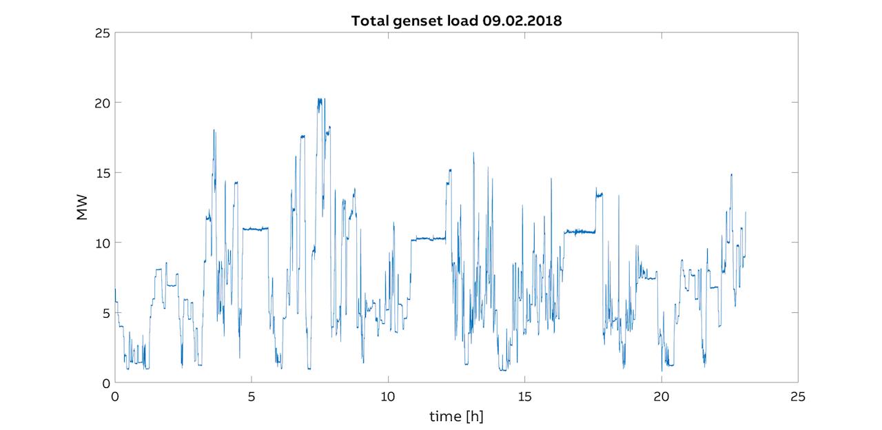 Figure 5: Genset load profile for 09.02.2018