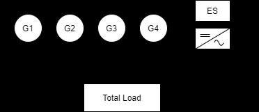 Figure 6: Power system model