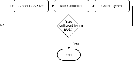 Figure 9: Conceptual flow chart of sizing philosophy
