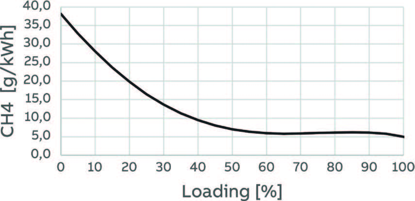 Figure 2: Interpolated Methane slip for dualfuel engine as a function of generator loading