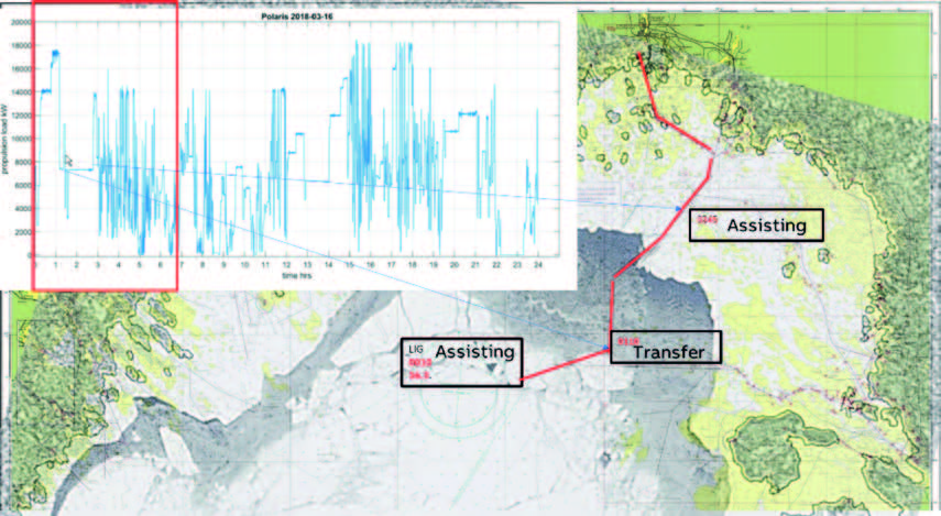 Figure 4: Load profile in combination with extract of travel overview the respective day