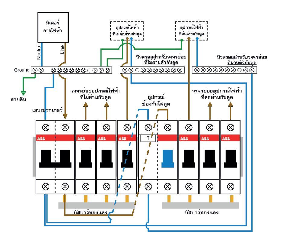 การติดตั้งอุปกรณ์ป้องกันไฟรั่วและไฟดูด แบบแบ่งกลุ่มวงจรย่อยให้ต่อผ่านและไม่ต่อผ่านอุปกรณ์ป้องกันไฟรั่วไฟดูด