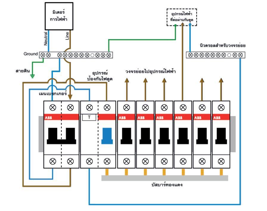 การเดินสายไฟภายในตู้คอนซูเมอร์ยูนิต แบบติดตั้งอุปกรณ์ป้องกันไฟรั่วไฟดูด สำหรับควบคุมทุกวงจรย่อย