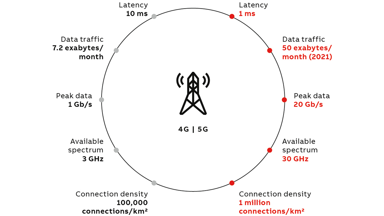 02 5G has a performance about ten times better than that of 4G.