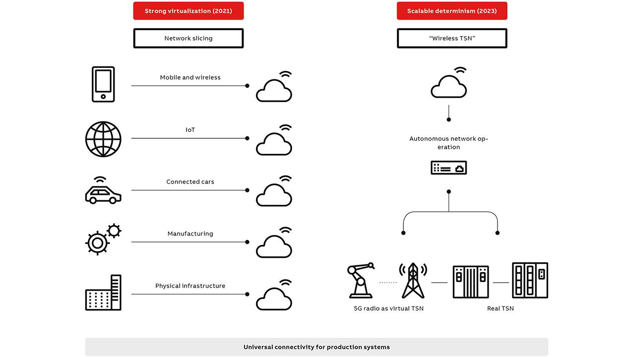 04 Key innovations of 5G and TSN.