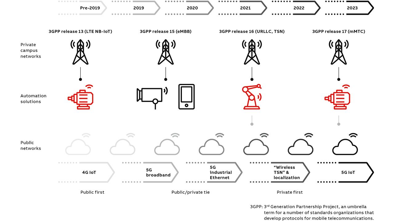 06 When will 5G automation solutions be available? The 5G roadmap from the perspective of vertical industries.