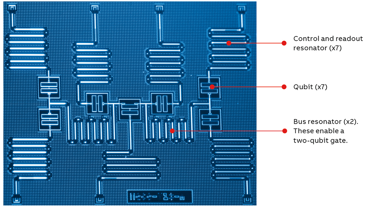 02 An early design of an IBM 7-qubit chip based on superconducting technology.