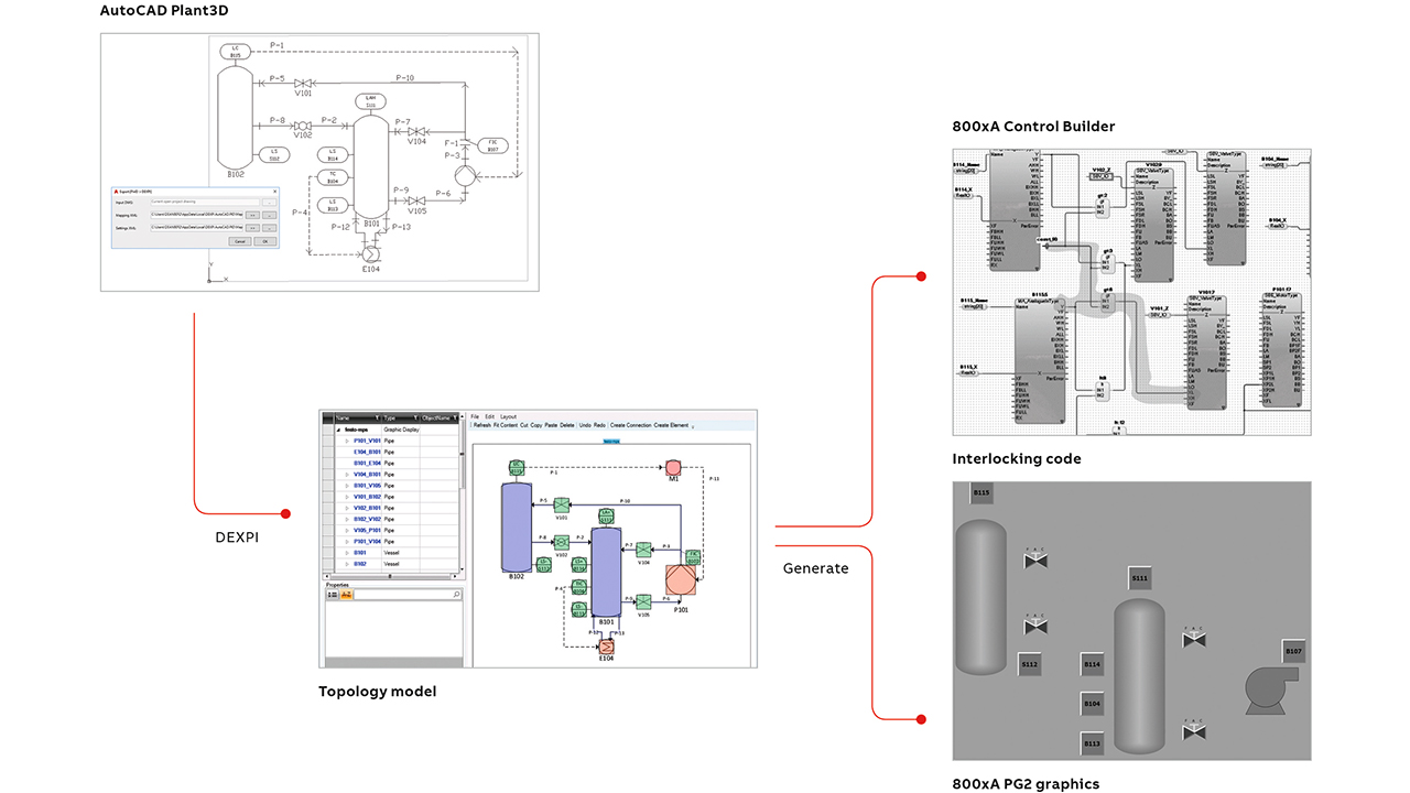 03 Topology engineering: from P&ID via topology model to control logic and process graphics.