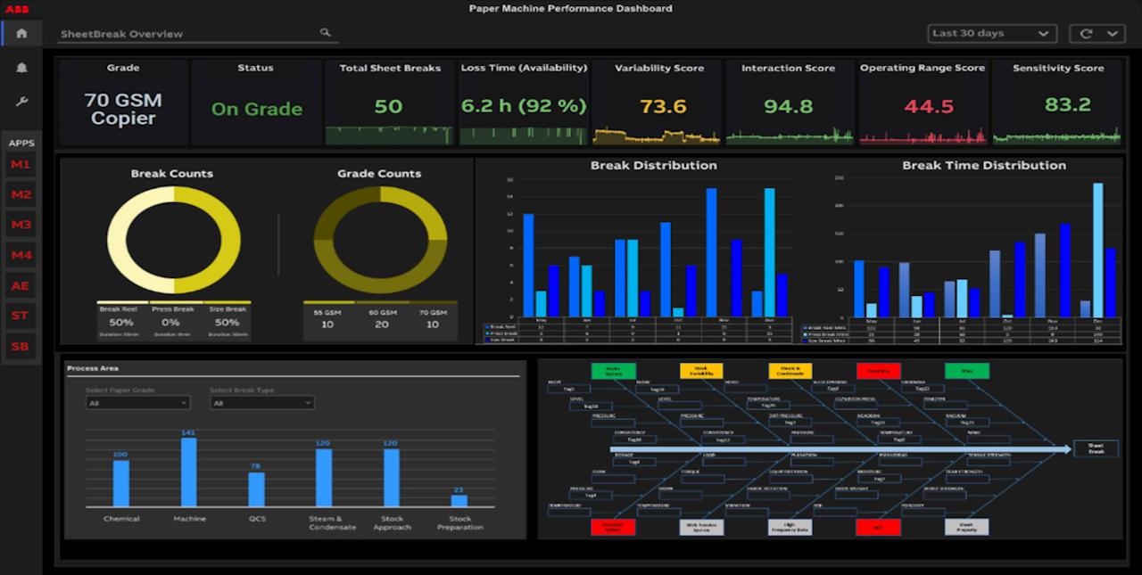 Sheet Break Performance dashboard as viewed on operator interface