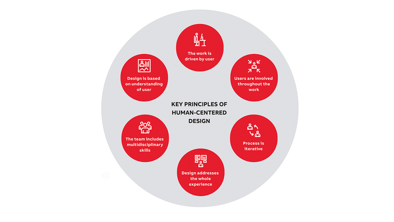 01 Human-centered design is an ISO standardized process. The essence of it to work in a highly collaborative, holistic and iterative manner, have customer focus in all activities, and to apply multidisciplinary skills.
