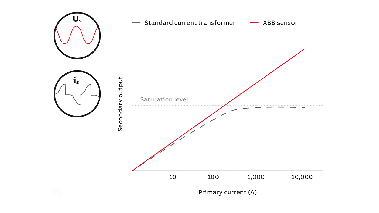 04 The sensors' linearity means there is no saturation and no distortion of secondary signal.