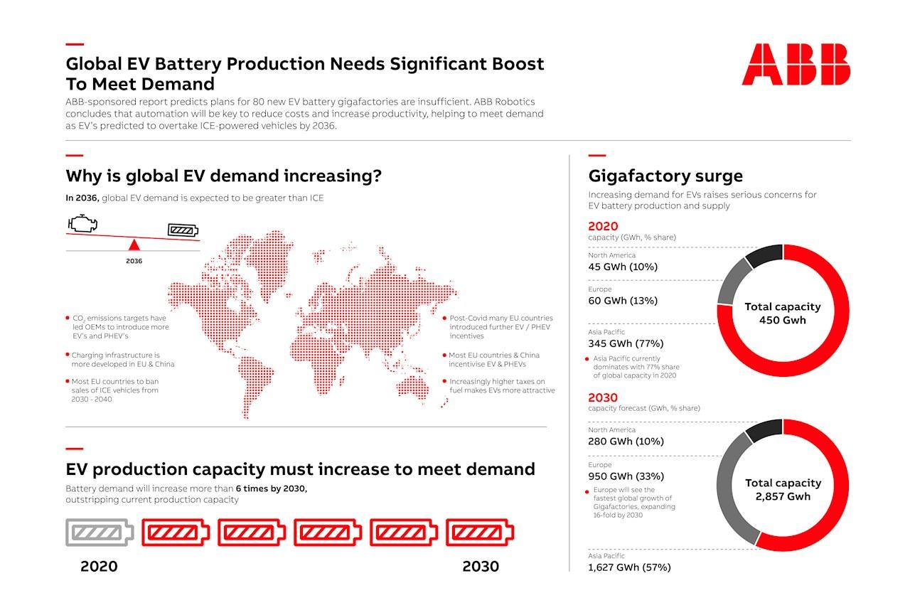 A növekvő kereslet kielégítéséhez világszerte jelentősen növelni kell az elektromos járművekben alkalmazott akkumulátorok gyártását